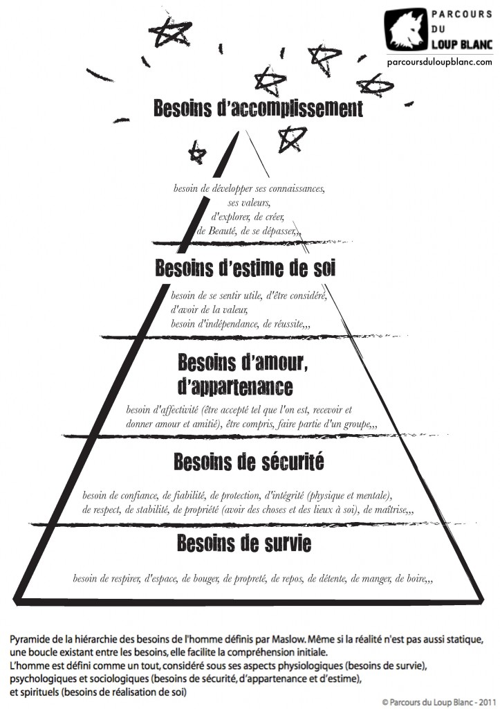 Pyramide des besoins Abraham Maslow-Parcoursduloupblanc